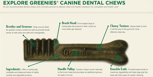 Greenies-Dental-Chews-for-Dogs-Treats-Breakdown