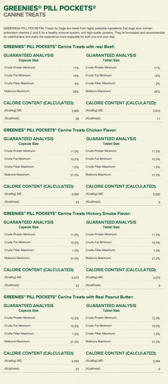 Greenies-Pill-Pockets-Nutrition-Info