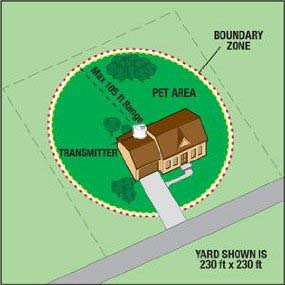 Wireless dog fence coverage