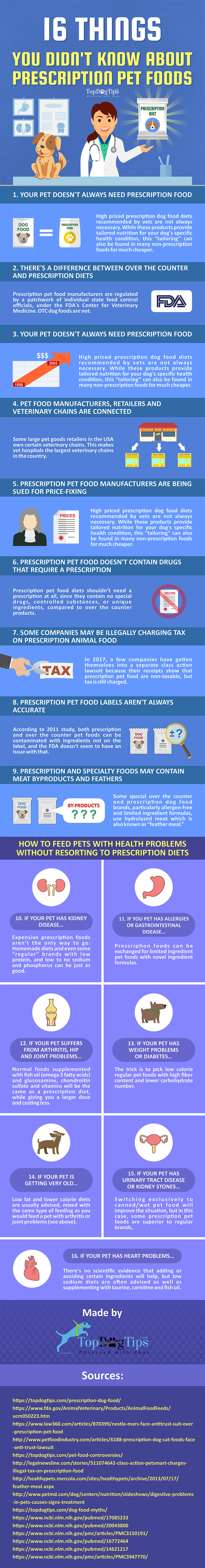 Prescription Dog Food Brands and What You Must Know