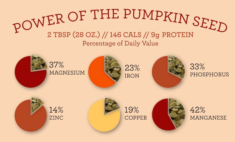 Benefits of Pumpkin Seeds for Dogs