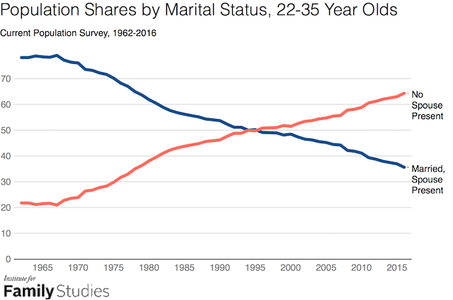 Marriage statistics in the USA