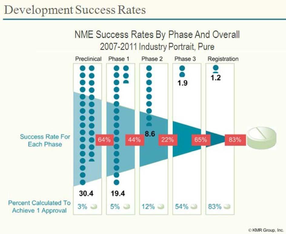 Lab dogs development success rate